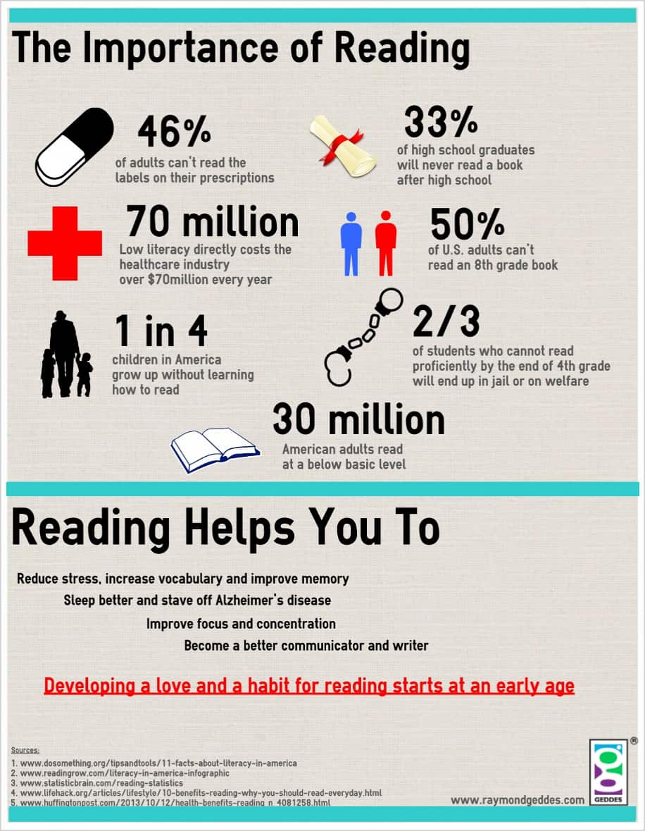 the importance of reading graphic